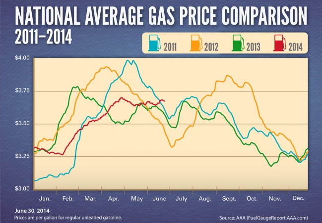 Avg Gas Prices 2011-2014