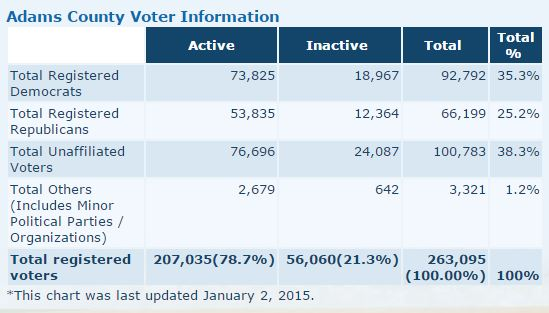 Adco voter information